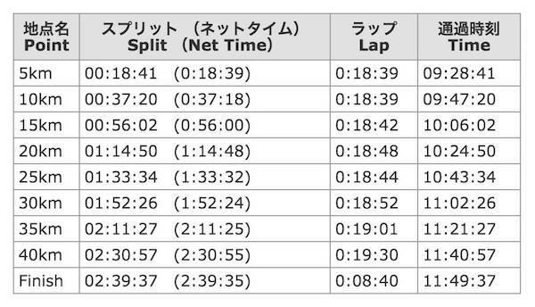東京マラソンの加納由理走行タイム